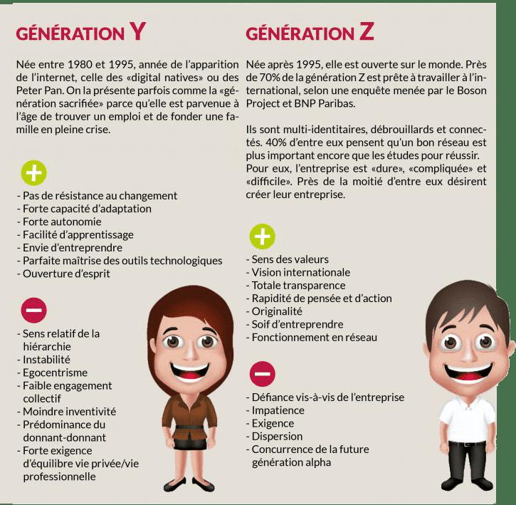 générations-y-z-habitudes