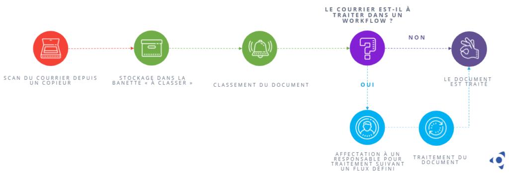 workflow-courrier-ged-gestion